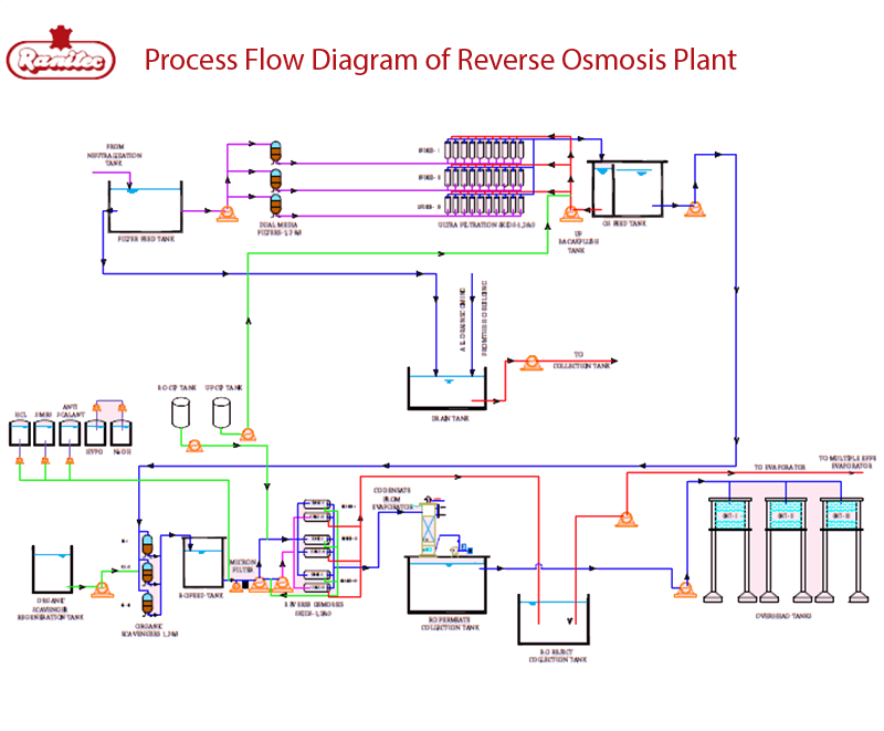 ranipet tannery effluent treatment co ltd rh ranitec com Reverse Osmosis Technology Reverse Osmosis Water Plant